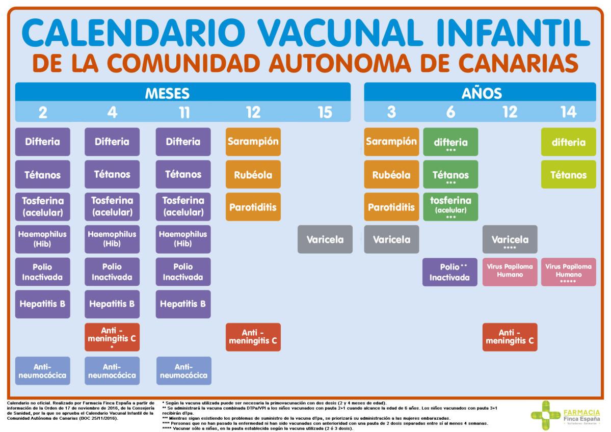 Calendario De Vacunas Infantil.Sanidad Modifica El Calendario Vacunal Infantil De Canarias